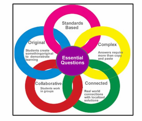 Cool Tools for 21st Century Learners: An Updated Digital Differentiation Model | Leadership Think Tank | Scoop.it