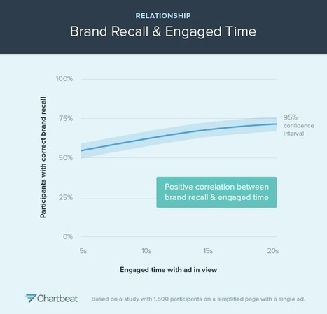 7 Content Marketing Metrics You're Probably Undervaluing   El Content Manager   Scoop.it