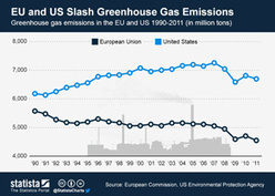 Chart: EU and US Slash Greenhouse Gas Emissions   euronews Generation Y   Scoop.it