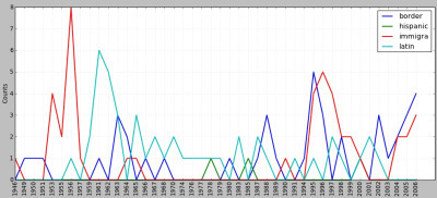 Lexical trends in State of the Union addresses,1945-2006 | Digital  Humanities Tool Box | Scoop.it
