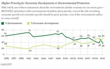 Americans Prioritize Economy Over Environment.. But They Haven't ... | Sustainability in the Philadelphia Area | Scoop.it