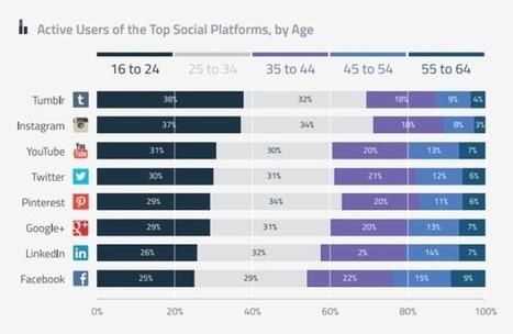 Etude : Les jeunes sur les réseaux sociaux, Instagram très apprécié | Clic France | Scoop.it
