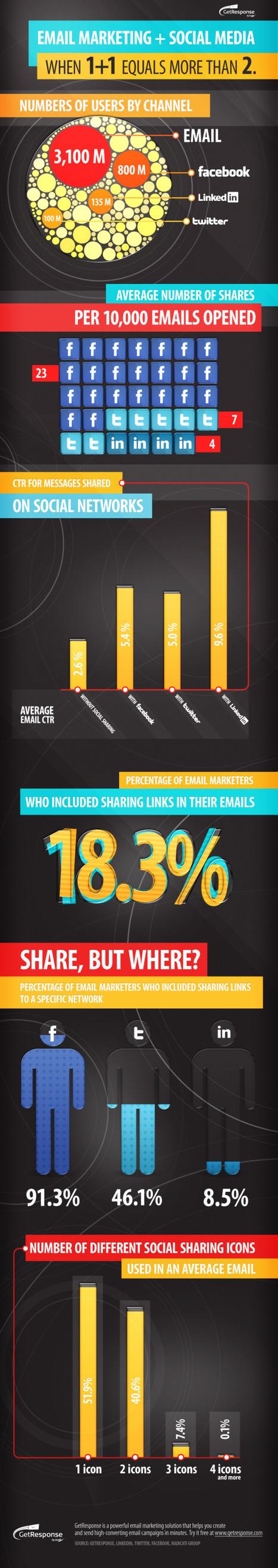 The 10 Best Marketing Infographics of 2012 (So Far) | Mídias Sociais - Tendências 2012 | Scoop.it