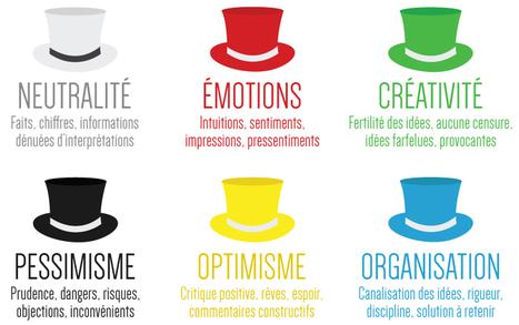 Les séances de créativité l Les cahiers de l'innovation | Marketing et management  public | Scoop.it