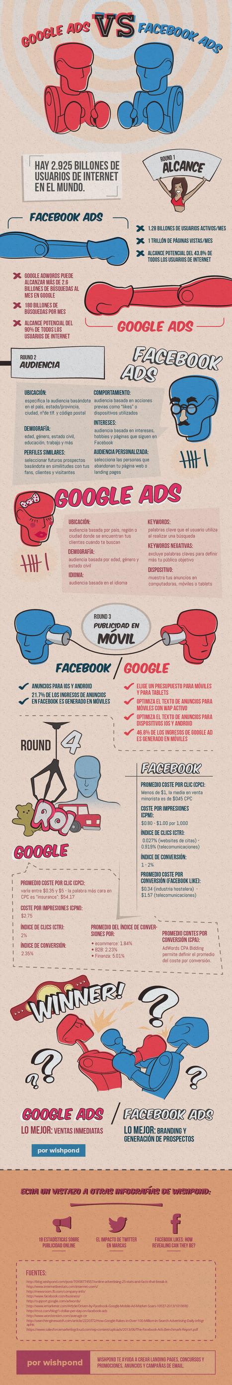 facebook-ads-vs-google-ads_legacyES.png (900×5356) | Seo, Social Media Marketing | Scoop.it