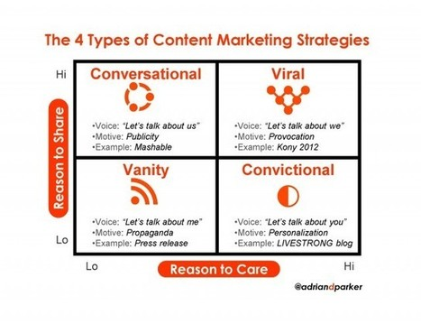 How To Spot The Best and Worst Content Marketing Strategies | Public Relations & Social Media Insight | Scoop.it