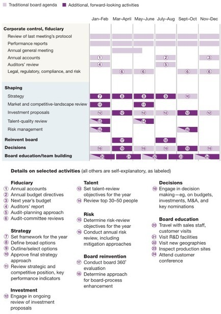Building a forward-looking board | McKinsey & Company | DOORs to Leadership and Change | Scoop.it
