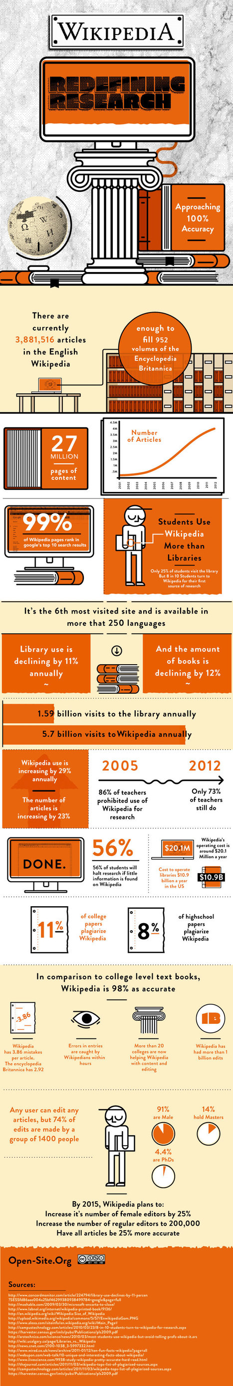 [Infografía] Wikipedia vence a la Enciclopedia Britannica | Edumorfosis.it | Scoop.it