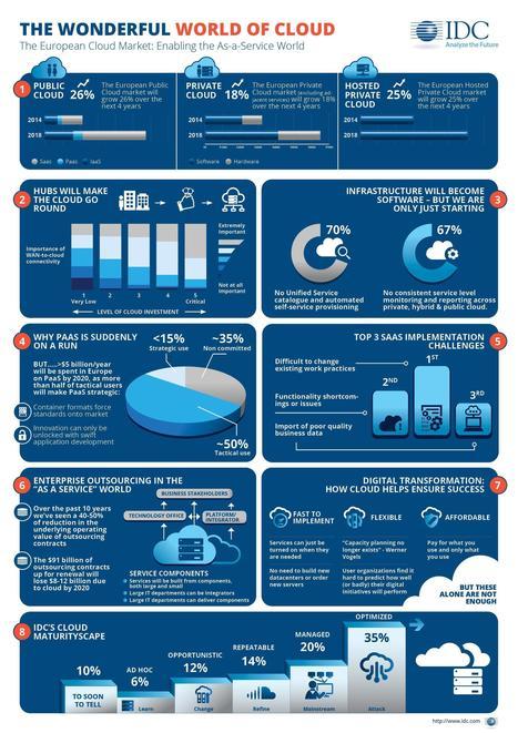 Radiografía de la nube en Europa | Information Technology & Social Media News | Scoop.it