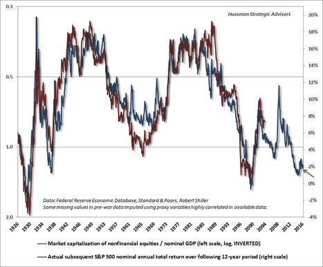 "Hussman Funds - Weekly Market Comment: The Illusion that ""Old Measures No Longer Apply"" - October 24, 2016 