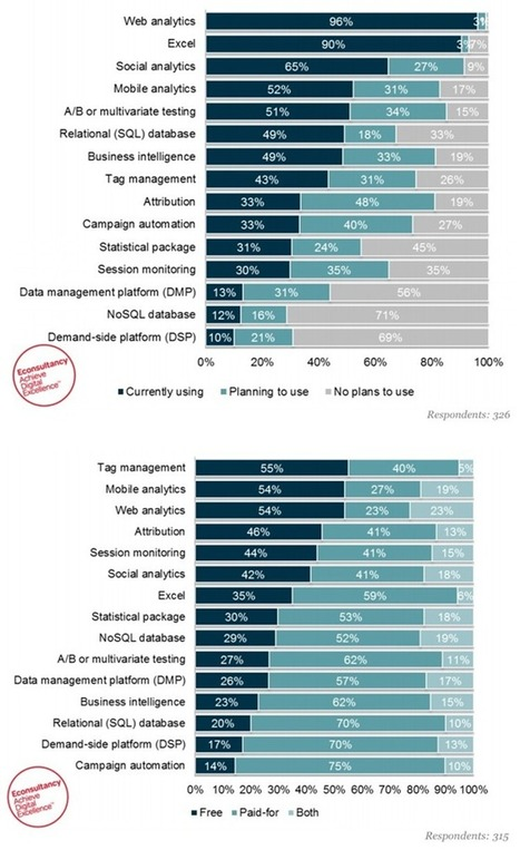 Which analytics tools do marketers use? And are they paid-for or free? - Econsultancy | stepjumpr | Scoop.it