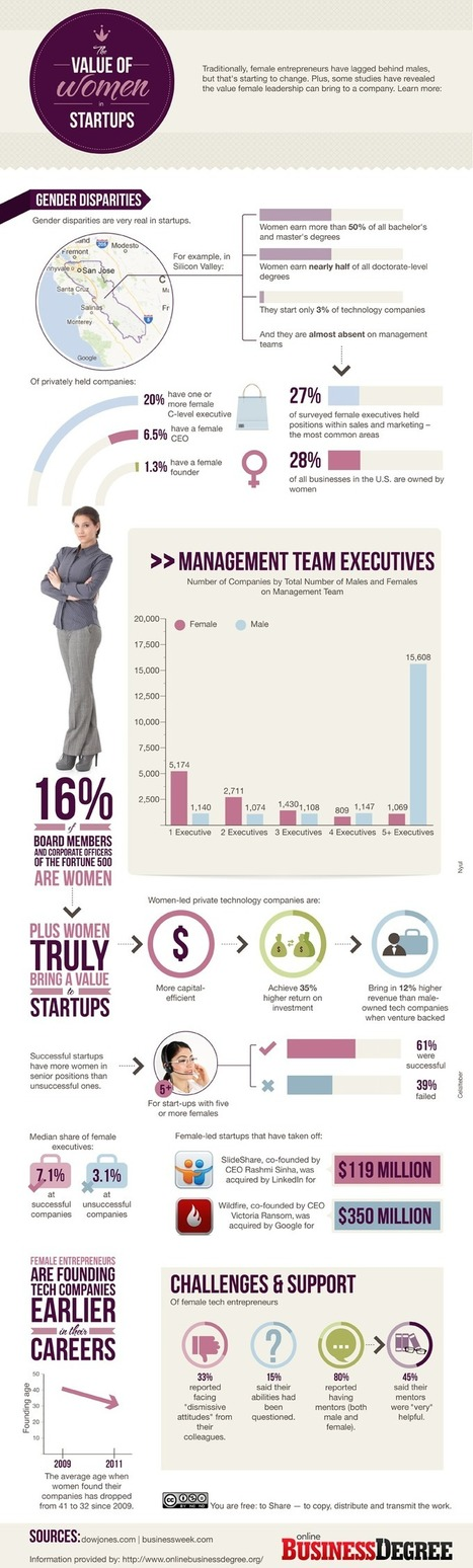 Women-in-Startups-800.png (800x2652 pixels) | Women Leaders | Scoop.it