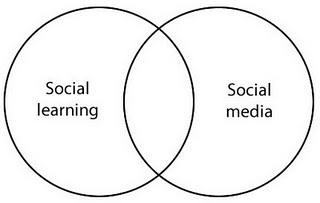 Social learning is not the same as social media | eLearning | Scoop.it