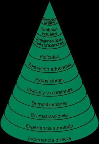 Redes Sociales en el Aula | Compartiendo el Nuevo Aprendizaje de ... | Redes sociales en el aula | Scoop.it