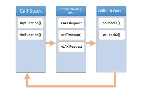 The JavaScript Event Loop for IBM i Developers | Scripting | Everything IBM i | Scoop.it
