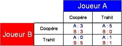 Robert Axelrod et l'évolution de la coopération   L'art de la décision   Scoop.it