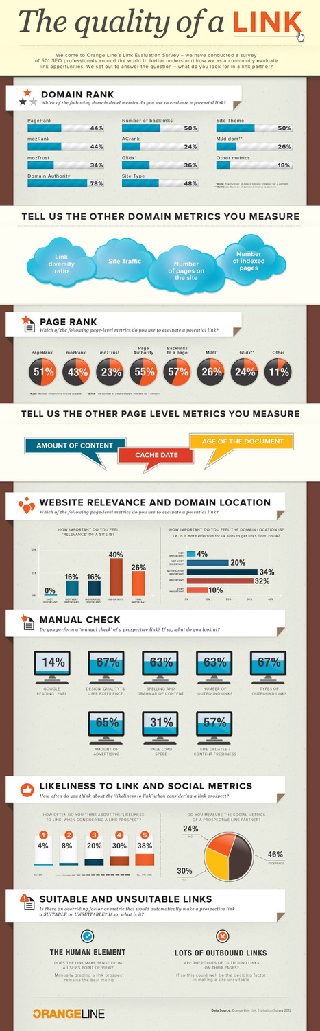 Link Evaluation Survey 2012 [INFOGRAPHIC] | Be Innovative | Scoop.it