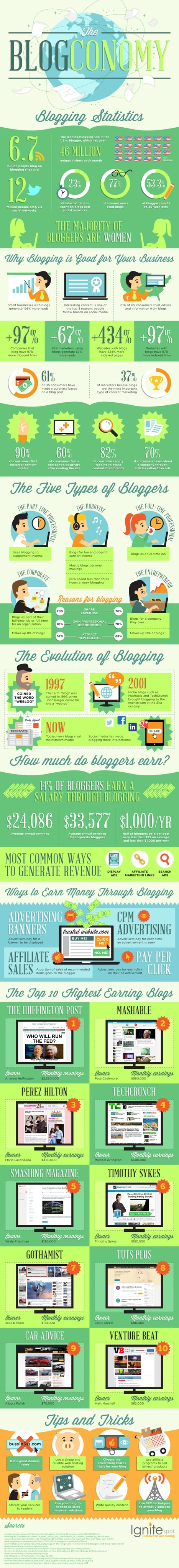 Infographic: The Blogconomy and Blogging Stats | Global Growth Relations | Scoop.it