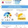 LAB LUXURY and RETAIL : Marketing, Retail, Expérience Client, Luxe, Smart Store, Future of Retail, Commerce Connecté, Omnicanal, Communication, Influence, Réseaux Sociaux, Digital