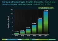 Mobile Internet data traffic to grow 13-fold by 2017, says Cisco | Mobile SEO | Scoop.it