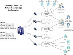 My Home VMware Lab | vHersey | From zero to VCP5 | Scoop.it