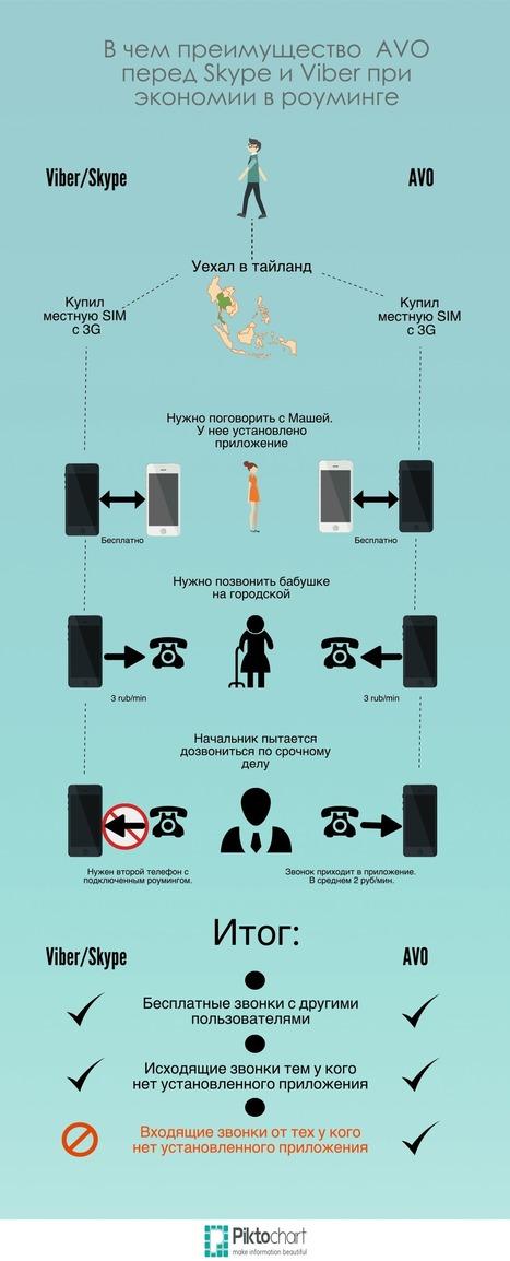 AVO — приложение для замены роуминга в путешествиях | Content Marketing | Scoop.it