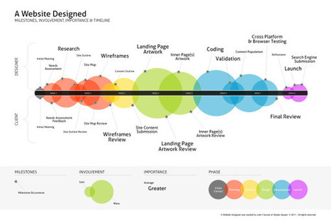 A Website DesignProcess - Blog About Infographics and Data Visualization - Cool Infographics   Ergonomy, design, web creation & tips   Scoop.it