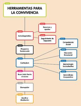 Herramientas para trabajar en convivencia | Entornos Personales de Aprendizaje (PLE) | Scoop.it