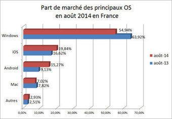 Android s'attaque à la part de marché de Windows en France | Mobile Development | Scoop.it