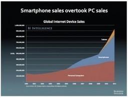 El aspecto social de los dispositivos móviles. | Smartphone y moviles | Scoop.it