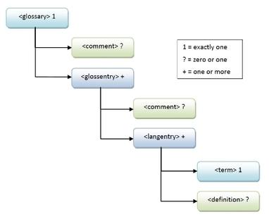 Maxprograms - GlossML: Glossary Markup Language | Terminology | Scoop.it