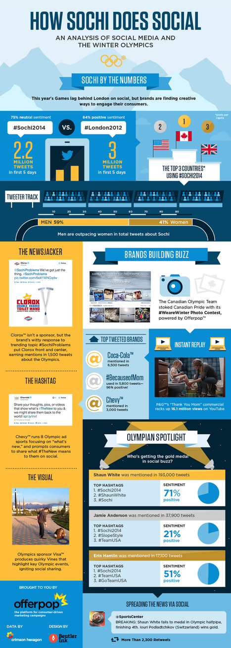 How Sochi Does Social [INFOGRAPHIC]   MarketingHits   Scoop.it