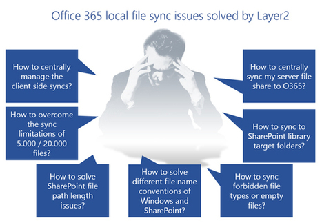 How to sync your local file system with Office 365 bi-directional? | SharePoint Integration | Scoop.it