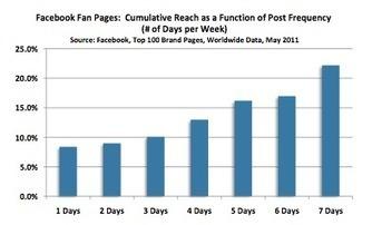 FACEBOOK : Pourquoi vous devez tuer votre taux d'engagement Facebook ! | Mon cyber-fourre-tout | Scoop.it