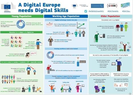 A Digital Europe Needs Digital Skills | eSkills | eLeadership | Digital CitiZEN | Digitale Lehrkompetenz | Scoop.it