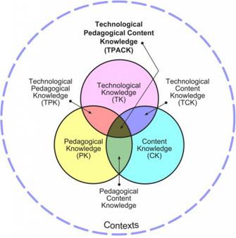 Metodología TPACK « MisClases Weblog. Informática Educativa | TPACK usando TIC's Pedagógicamente | Scoop.it