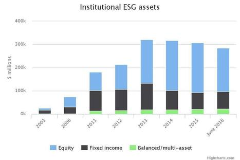 Institutional ESG assets | Business, Sustainability and Development | Scoop.it