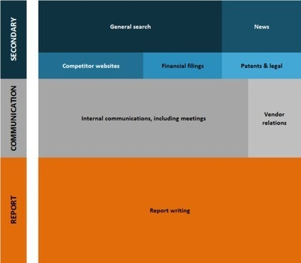What does a competitive intelligence analyst do all day? | Communication - Marketing - Web | Scoop.it