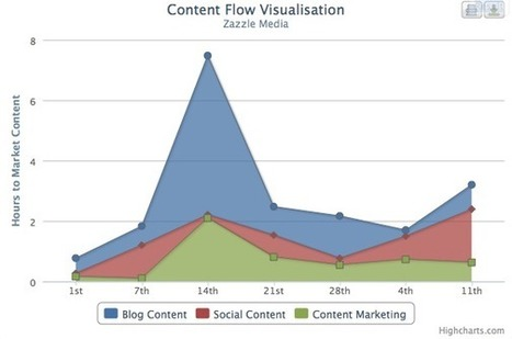 46 Ways to Kill It With Content | Online Marketing Resources | Scoop.it