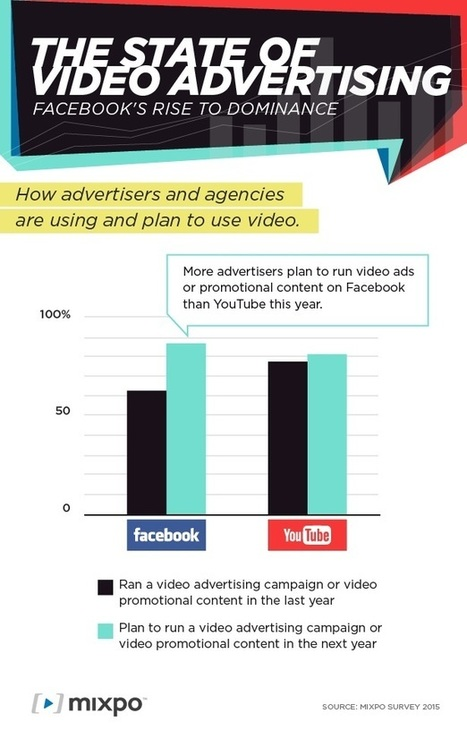 REPORT: More Advertisers Will Run Video Campaigns on Facebook than YouTube in 2015 | screen seriality | Scoop.it