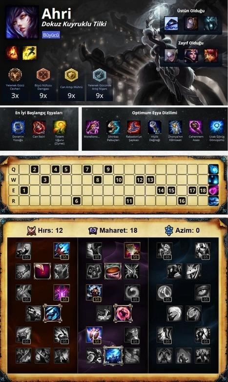 LoL Ahri İtem Build Counter Rehberi | MMOnline Oyunlar | Scoop.it
