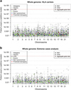 Comprehensive genome-wide evaluation of lapatinib-induced liver injury yields a single genetic signal centered on known risk allele HLA-DRB1*07:01 - Nature.com | Hepatitis C New Drugs Review | Scoop.it