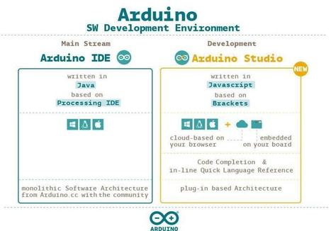 Novedades Arduino | TECNOLOGÍA_aal66 | Scoop.it