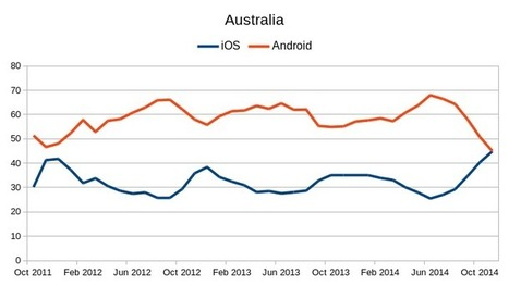 iPhone laggards help Apple close the gap on Android | ZDNet | Apple in Business | Scoop.it