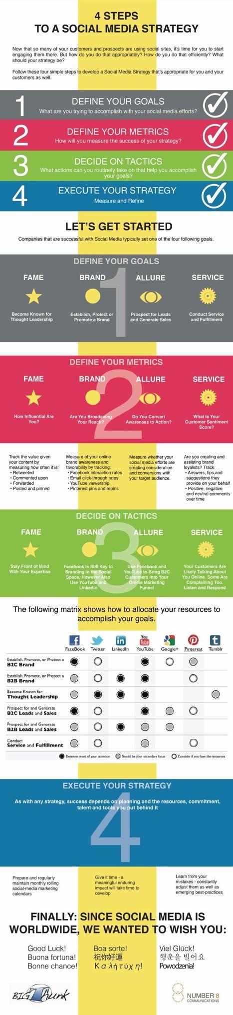 4 Steps to Social Media Marketing | Social Media Today | Social Media Useful Info | Scoop.it