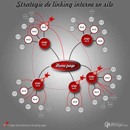 Linking interne : les stratégies performantes | formation 2.0 | Scoop.it
