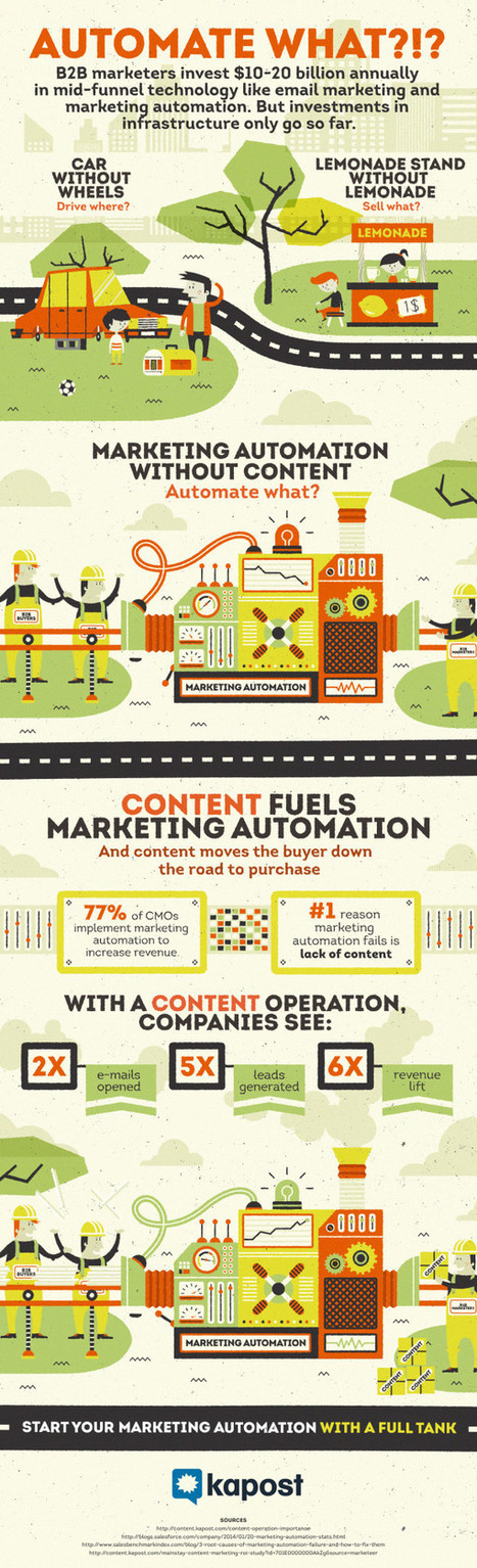 The #1 Reason Marketing Automation Fails [Infographic] - Kapost Content Marketeer   Technology news   Scoop.it
