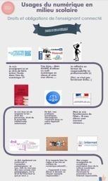 #Numérique : Droits et devoirs de l'enseignant connecté | Numérique-éducation-Geek | Scoop.it