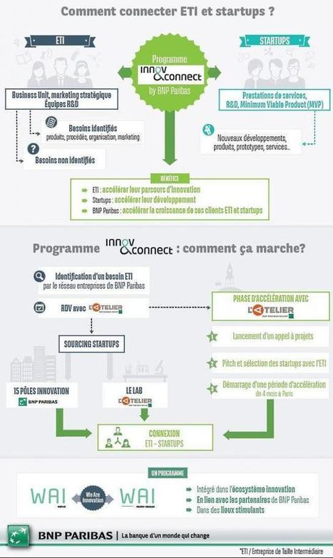 BNP Paribas veut rapprocher ETI et startups   Startups et investissement   Scoop.it