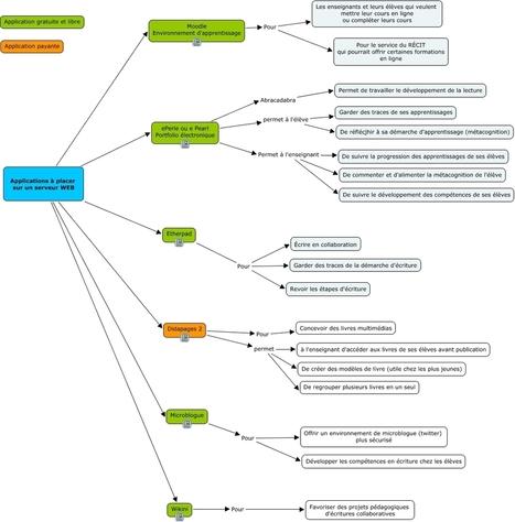 Structurer un parcours de formation eLearning (carte mentale) | Nouvelles des TICE | Scoop.it